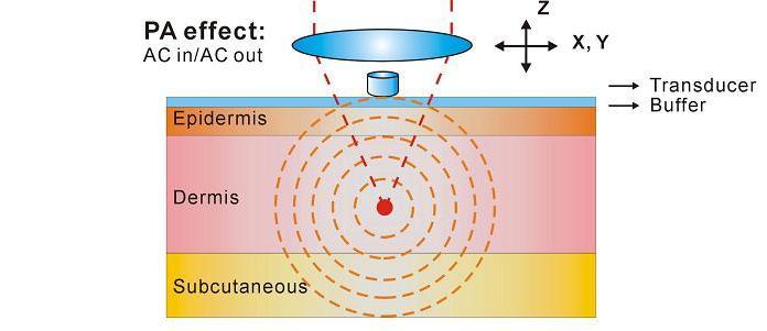 Novel Photo-acousto-optic Imaging System without TransducerBuffer