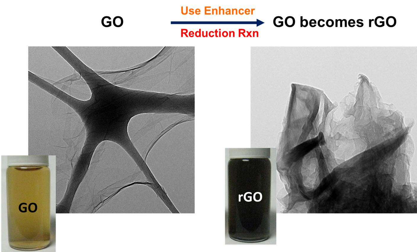 CompositionProcess for Preparing a Non-conductive Substrate with Reduced Graphene Oxide for Electroplating