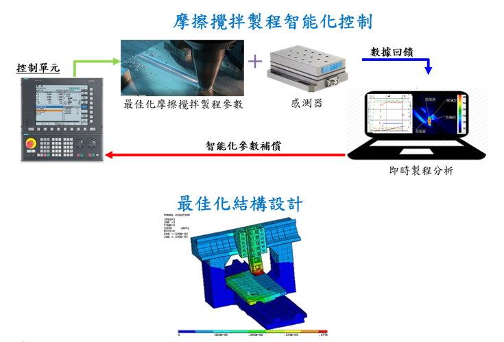 Friction Stir Welding(FSW) ProcessDevelopment of Customized FSW Machine Tool