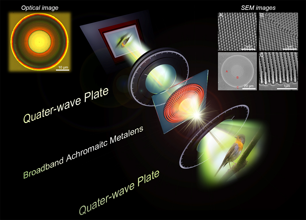 Visible Broadband Achromatic Dielectric Metalens for Imaging