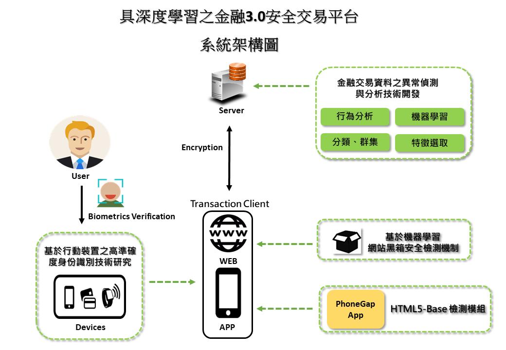 Detection Module Prototype on Secure Transaction Platform (1/3)