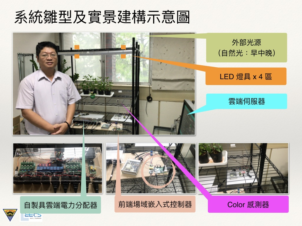IoT-Based LED Lighting ControlEnergy Saving Technology in Smart Farms