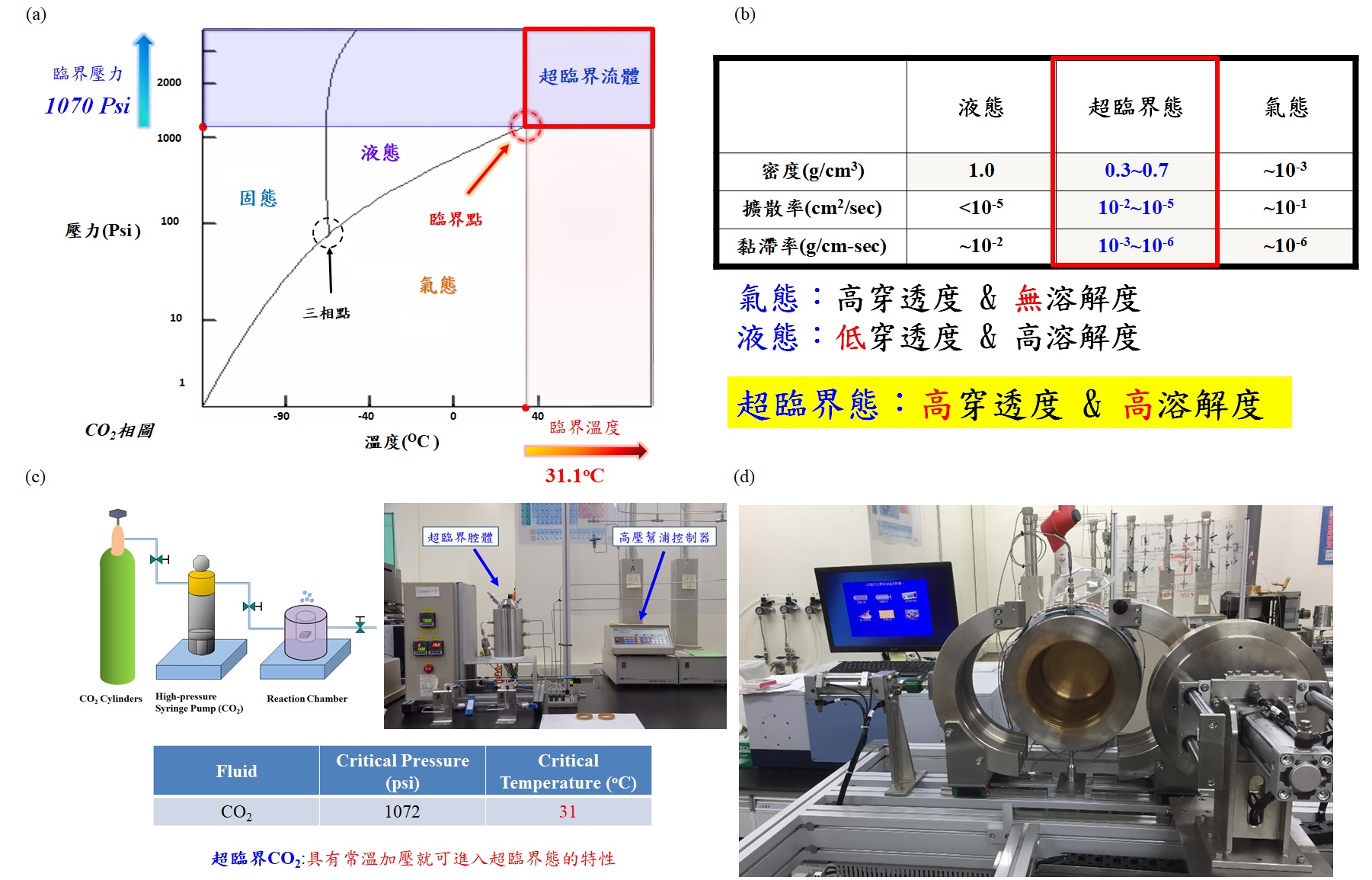 Low Temperature Supercritical Fluid Treatment Technique with Electronic Devices
