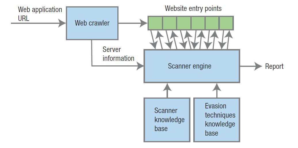 具複合繞穿技巧之網頁應用程式安全檢測系統