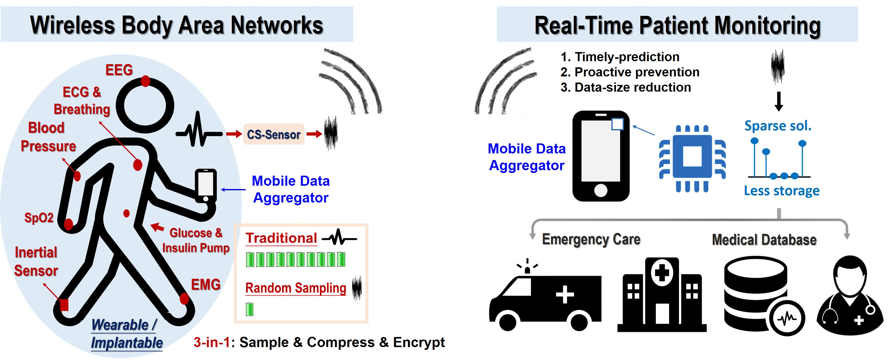 Compressive Sensing (CS) TechnologiesCircuit Implementations for Wireless Healthcare SystemFuture 5G Mobile Communication Systems