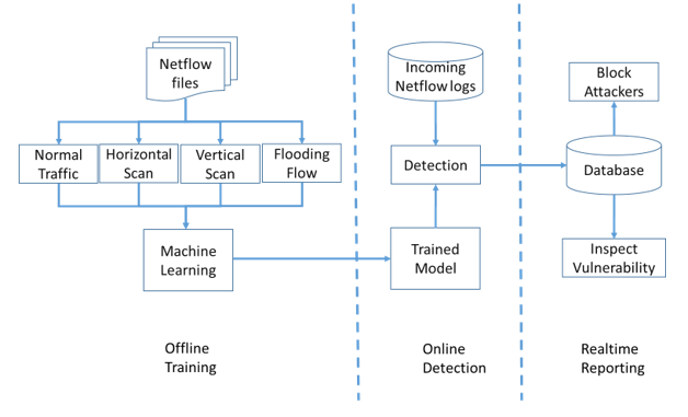 A NetFlow based malicious traffic detection research using Xgboost