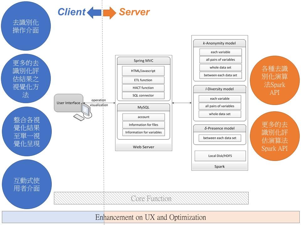 Visualization System of Privacy PreservingDe-identification Evaluation for Big Data