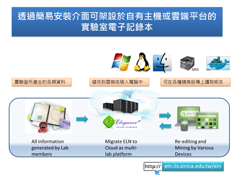 Electronic Laboratory Notebook ( Elegance ) for Research Community on Sharing, Co-workingInspiriting in the cloud