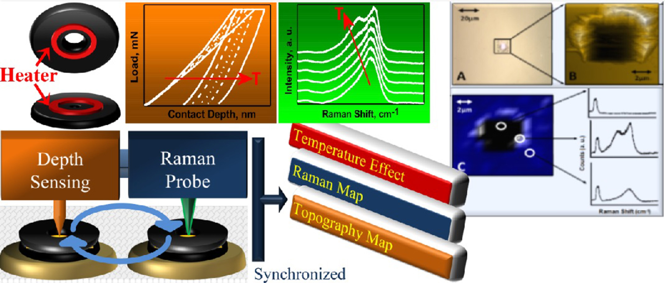 A co-located system for synchronized characterization of mechanical property, materials compositiontemperature effect.