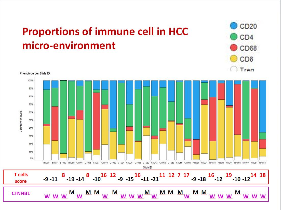 癌症免疫治療的整合性生物指標測試平台