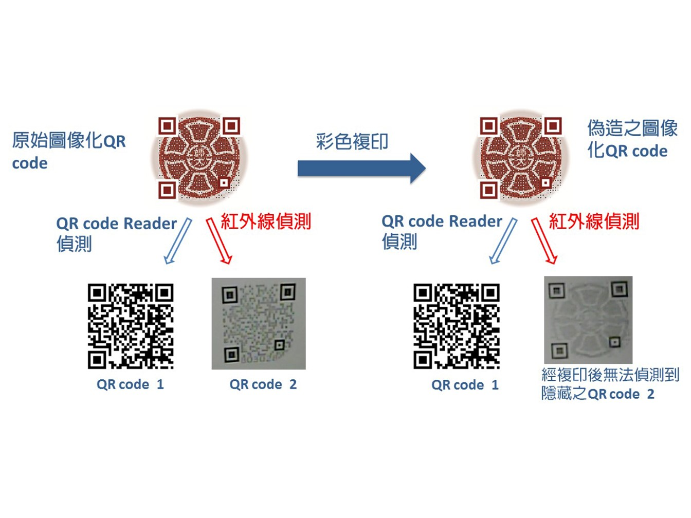 Multiple Anti-counterfeiting FeaturesValue-added Applications for Graphic QR Code