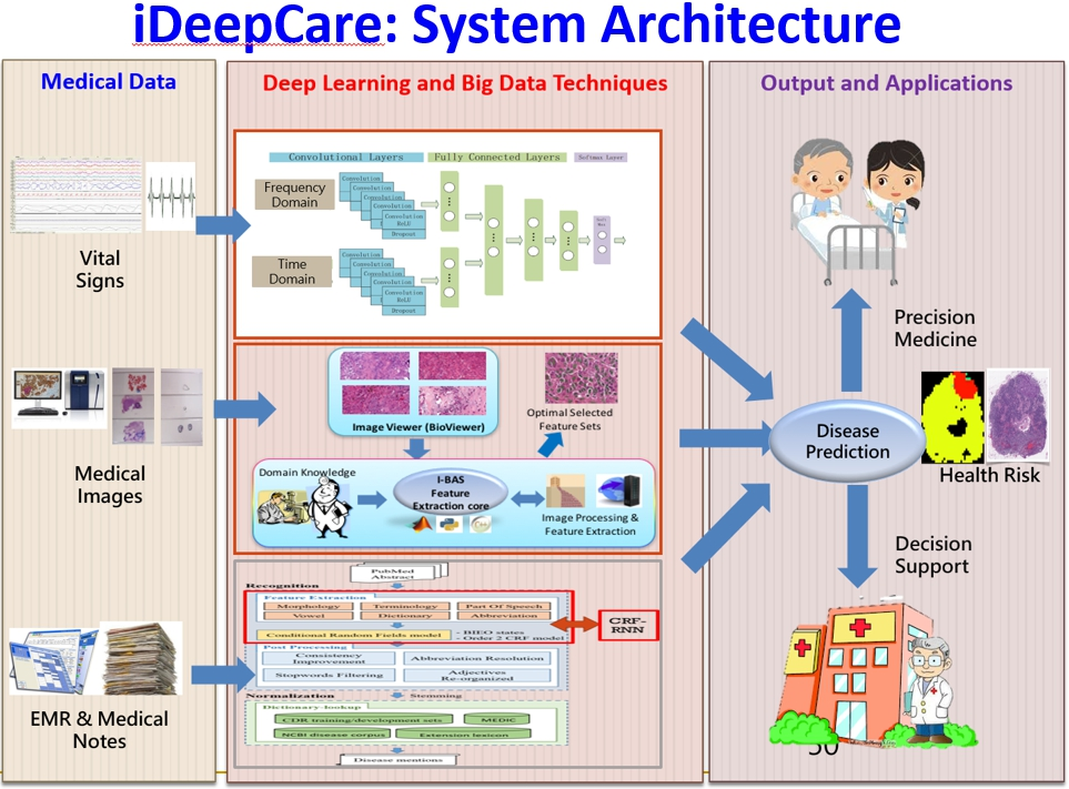 Intelligent Disease Risk Early Detection System using Deep LearningBig Data Techniques
