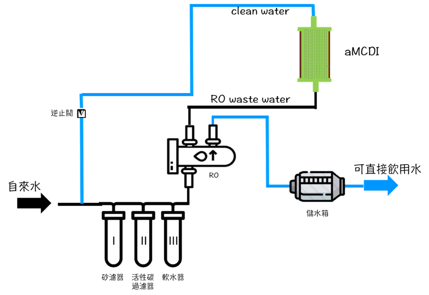 Devicemethod for recyclingreuse of reverse osmosis wastewater