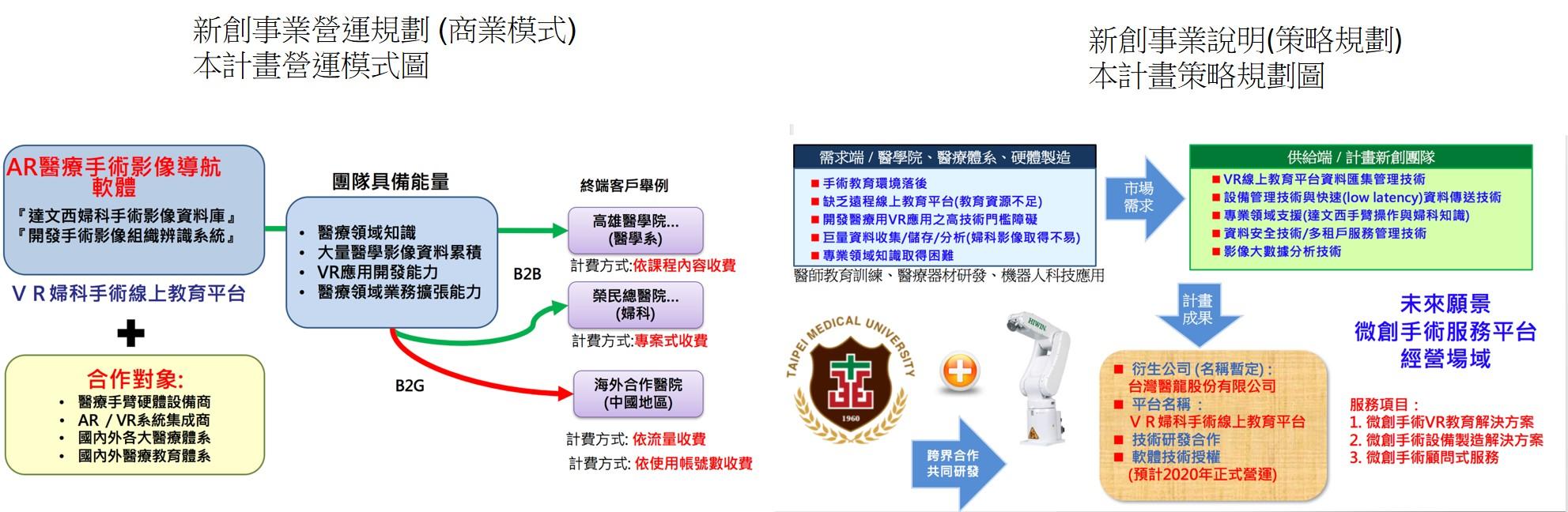 Da Vinci Surgery Medical AR NavigationVR Education Platform:  A model in Gynecology