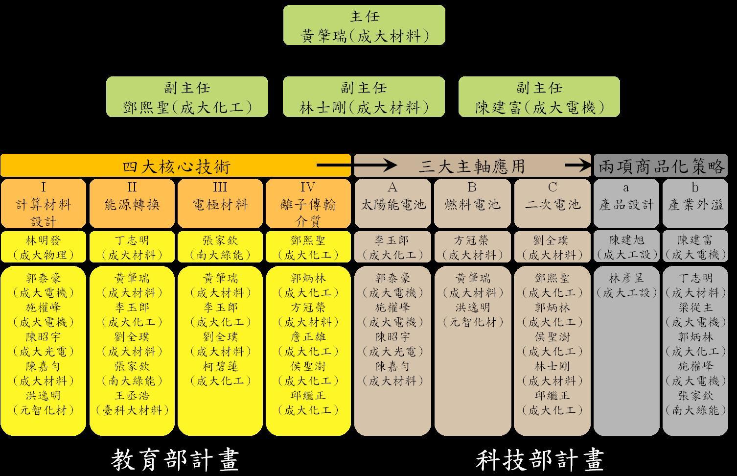 Energy Conversion TechnologyApplication