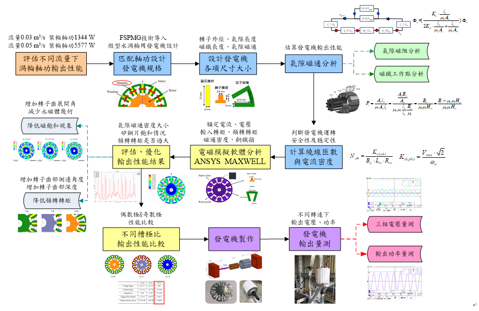 DesignManufacturing of a Flux-Switching Permanent Magnet Generator for Mirco-Scale Hydropower System
