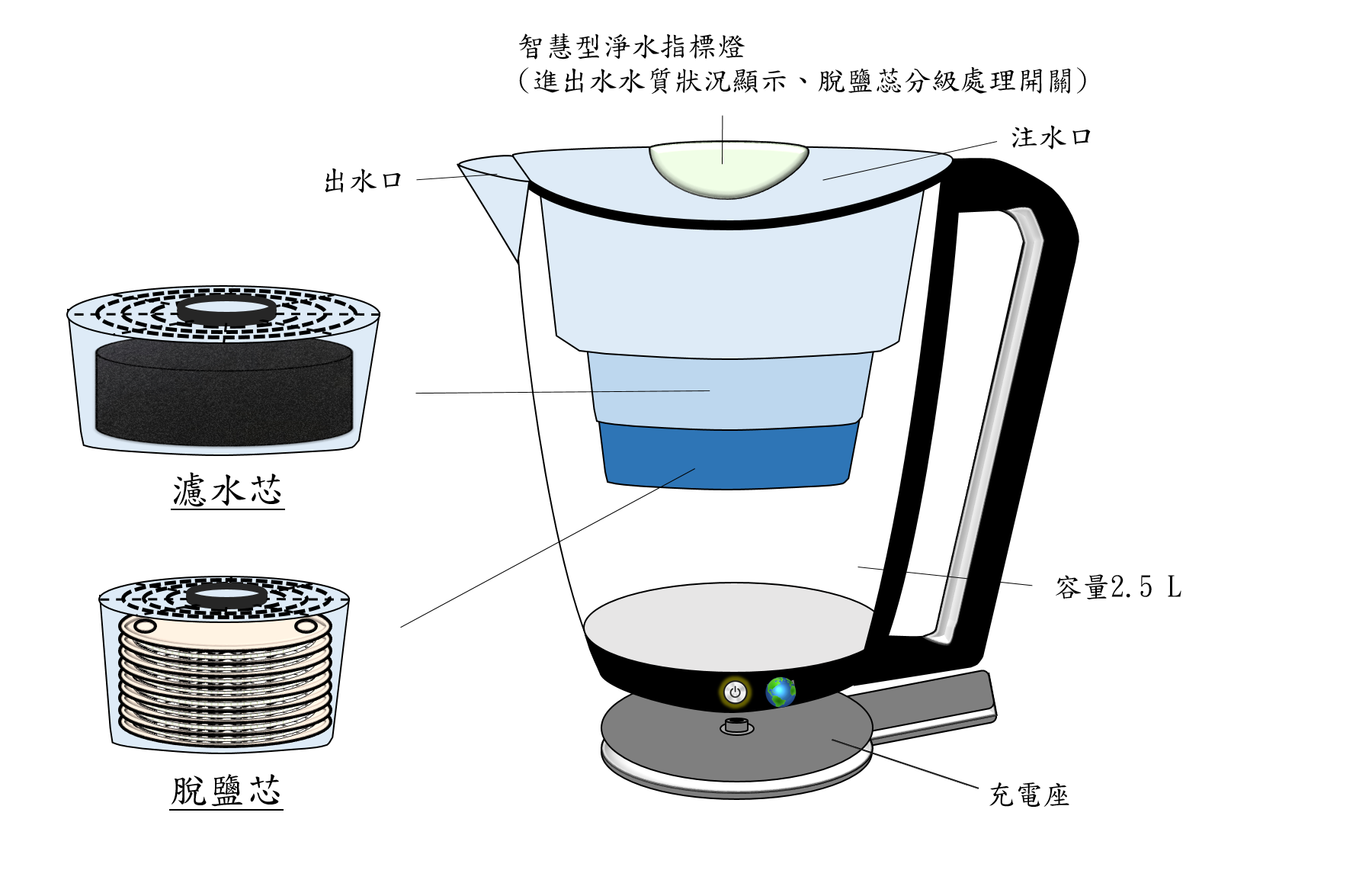 Multi-functional water softening filters