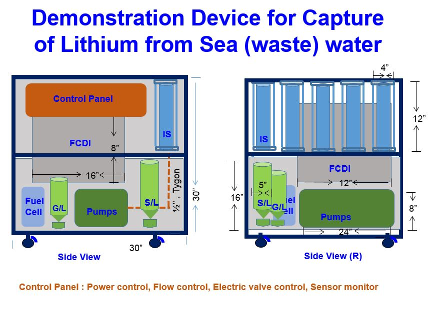 The methoddevice for automatically recycling lithium from the sea/wastewater