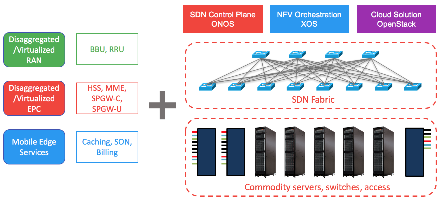 SDN Networking InteroperabilityAutomatic Control & Testing System