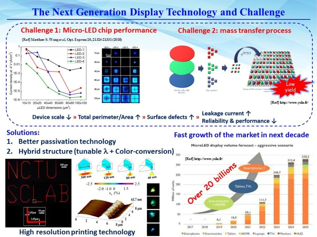 Monolithic hybrid type quantum dots micro-light-emitting diodes for the full-color pixel array
