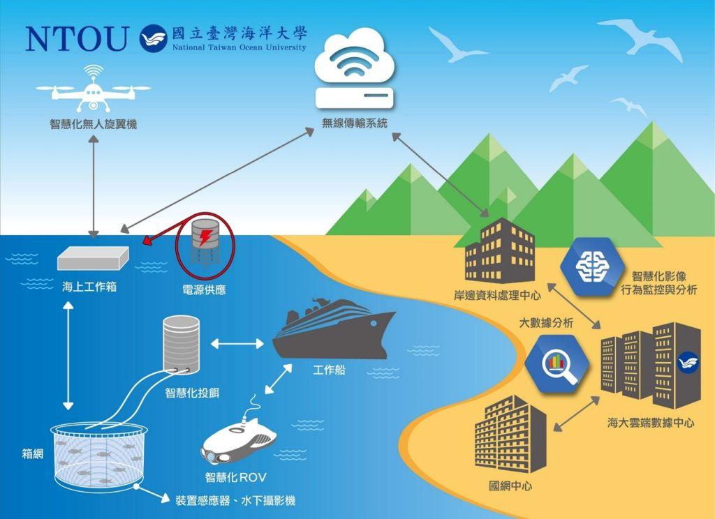 AIoT smart aquaculture management systems