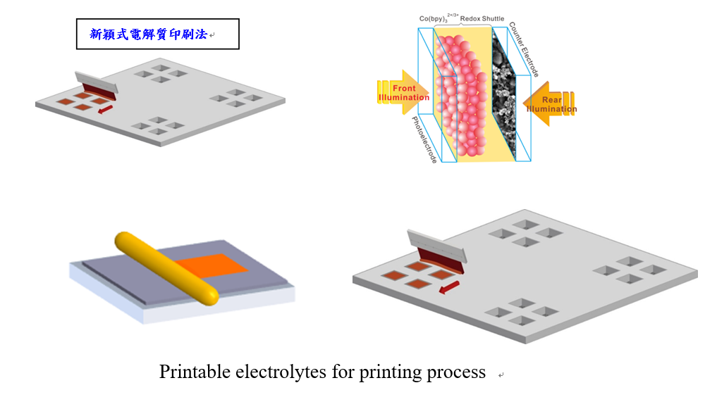 Fabrication of dye-sensitized solar cells by printing processits applications on Internet-of-Thing (IoT)