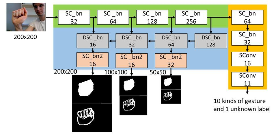 Implementation of hand gesture recognition with deep neural networkits hardware architecture design