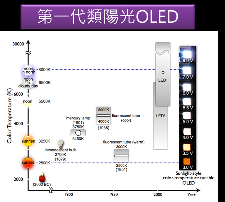 Intelligent Sunlight OLED Lighting