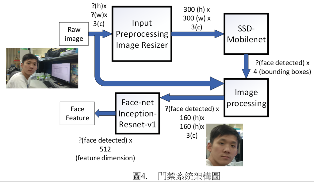 Real time face detectionrecognition for access control system application