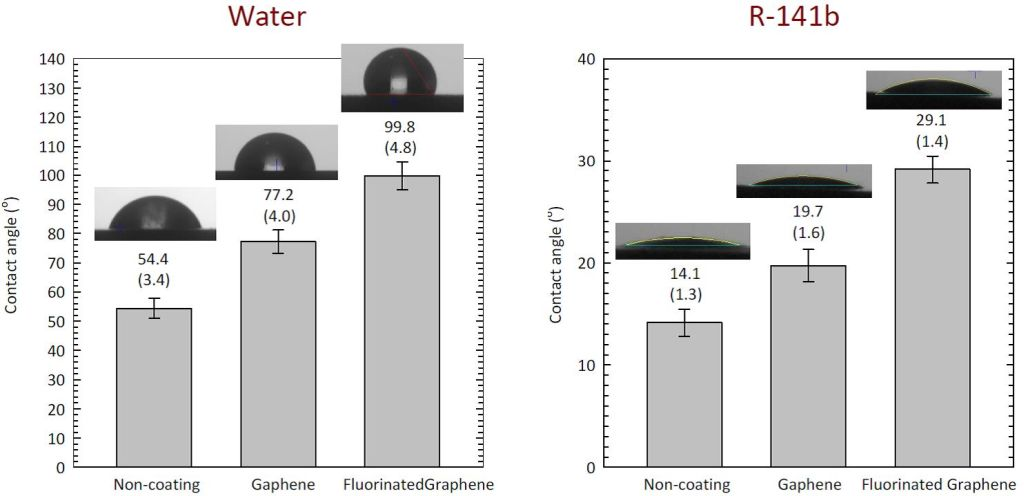 Application of Graphene Coating on Pool Boiling Heat Transfer Enhancement