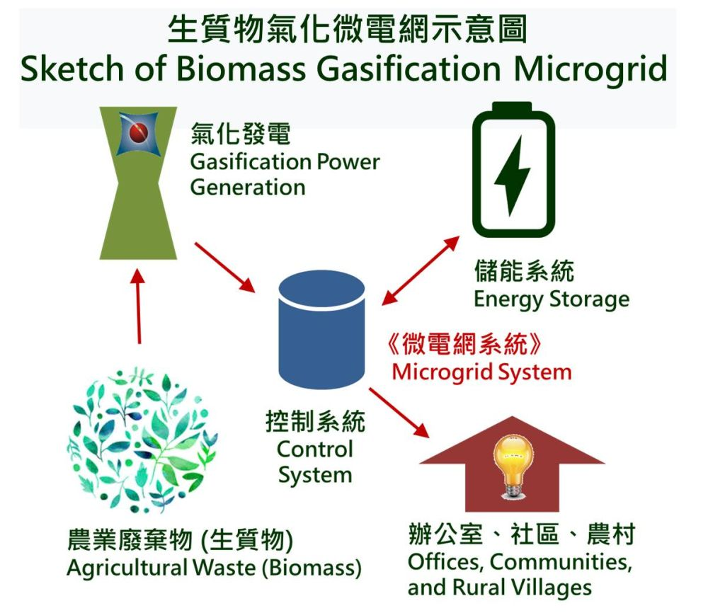 Innovative Agricultural Waste Gasification Power Generation Integrated Portable Microgrids System