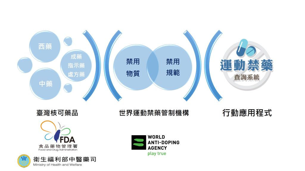 Mobile Application for Anti-Doping