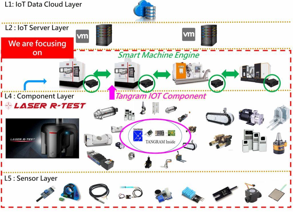 Smart Machine Engine, SME