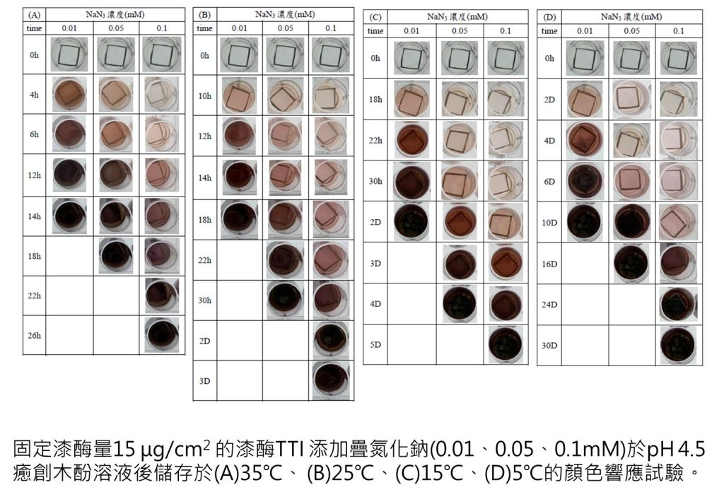 Development of the TTI by electrospinning as the intelligent food packaging to monitor food quality