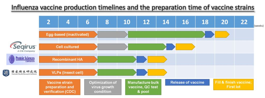 Influenza virus-like particle vaccine production using baculovirus expression system