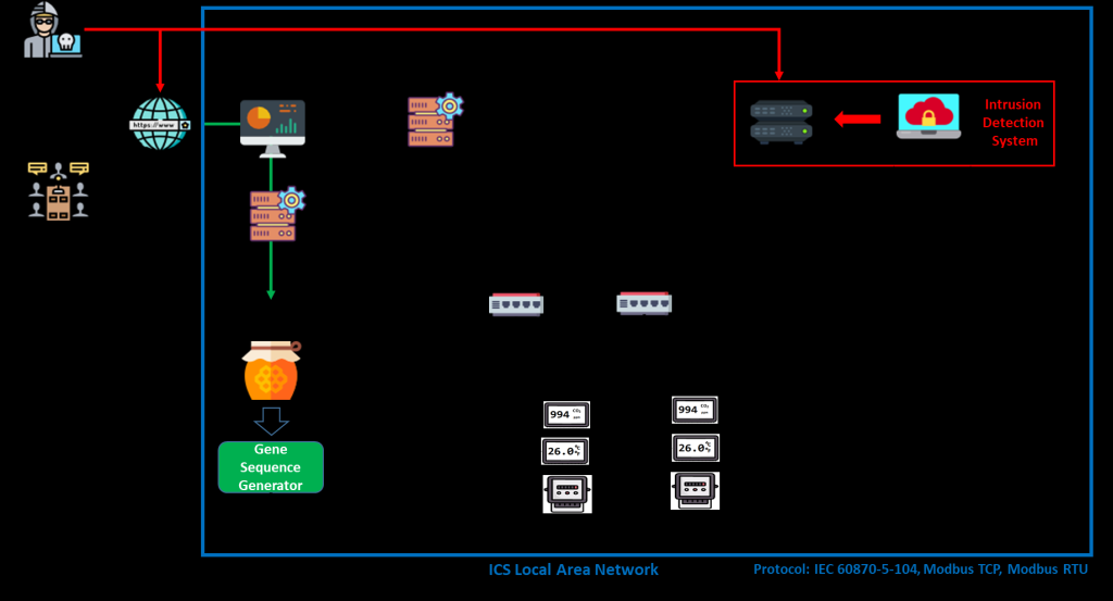 Hybrid Intrusion Detection System for Industrial Control Systems