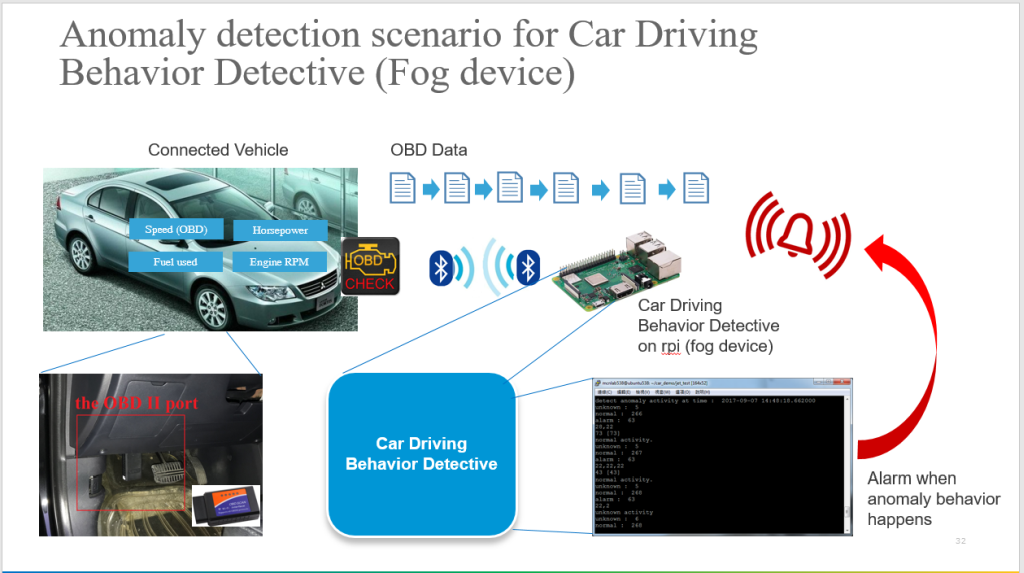AIBDV: Artificial Intelligence Behavior Detector for human-driving/autopilot Vehicles