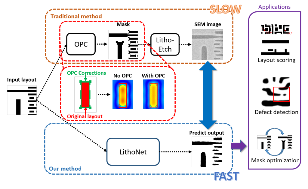 From IC Layout to Die Photo: Deep Learning-Based IC Fabrication SimulationMask Correction