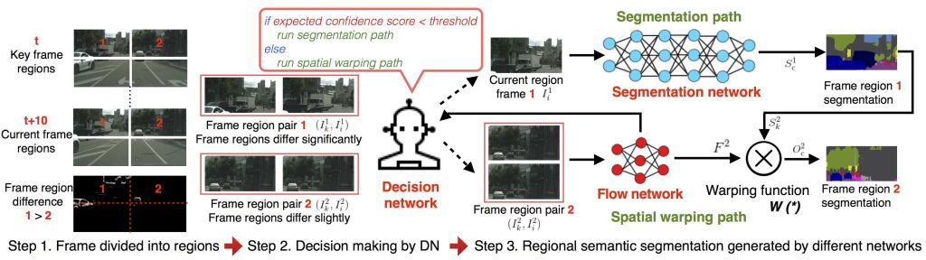 Dynamic Video Segmentation Network