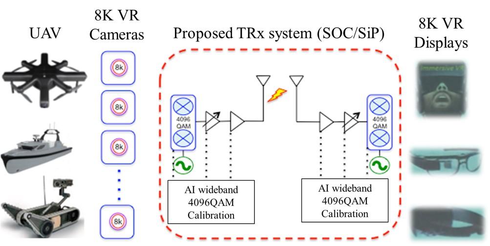 應用人工智慧於遠距離8K虛擬實境影像即時傳輸之物聯網(IoT)技術開發