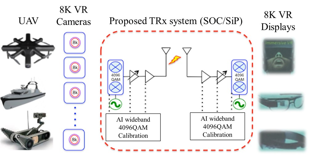 Development of Long-Distance Multi-Camera 8K VR Real-Time Transmission for IoT Applications Using Artificial Intelligence