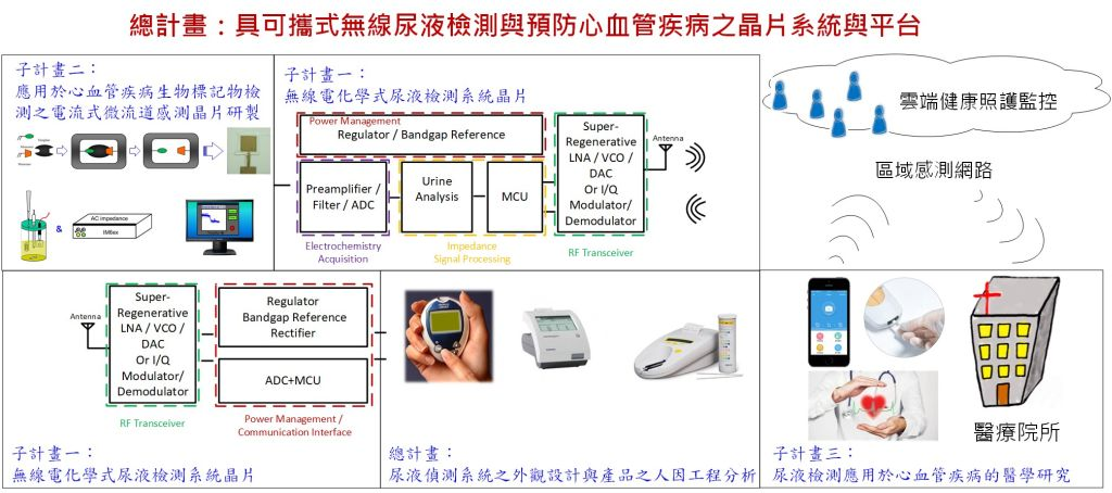 Portable and Wireless Urine Detection System and Platform  for Prevention of Cardiovascular Disease