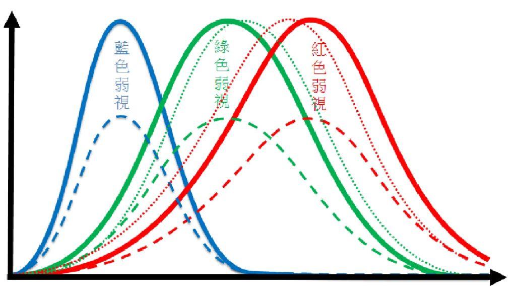Development of high transmittance color blind glasses