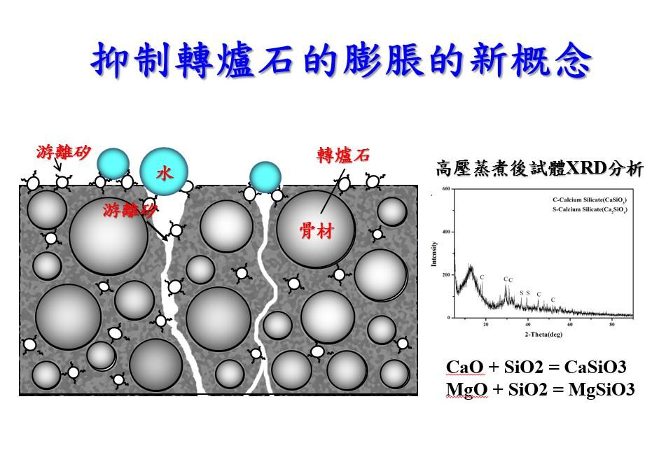 Geopolymer Technology – A New Techniques for Stabilization of Basic Oxygen Furnace Slags and Development of Recycling Process