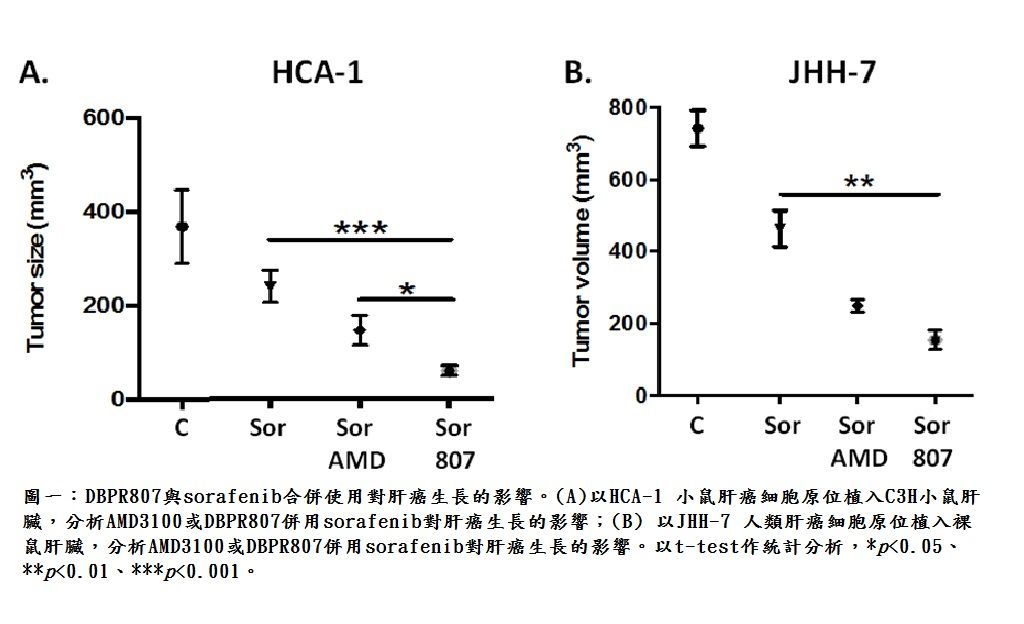Next-Generation Immune- and Anti-Angiogenetic Therapy against Hepatocellular Cacinoma: Combination Therapy of CXCR4 Antagonist DBPR807 and PD-1 Antibody or Kinase Inhibitor Sorafanib