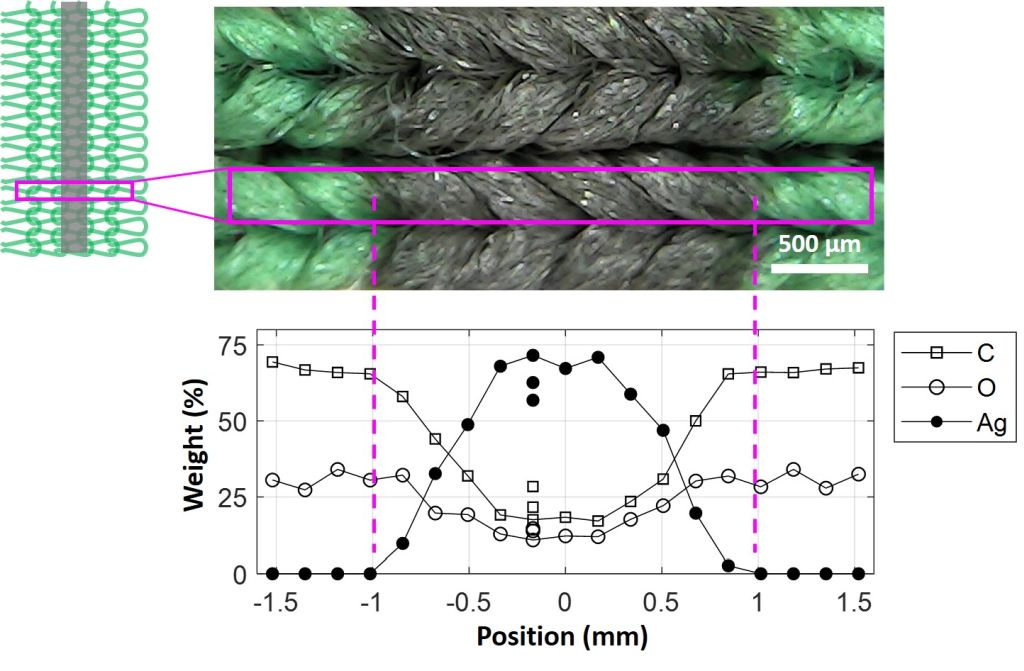 Realization of Smart Textiles by Laser Direct Writing