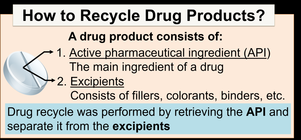 Drug Recycle: Recovery of Active Pharmaceutical Ingredients from Various Medications by Solvent Extraction and Recrystallization