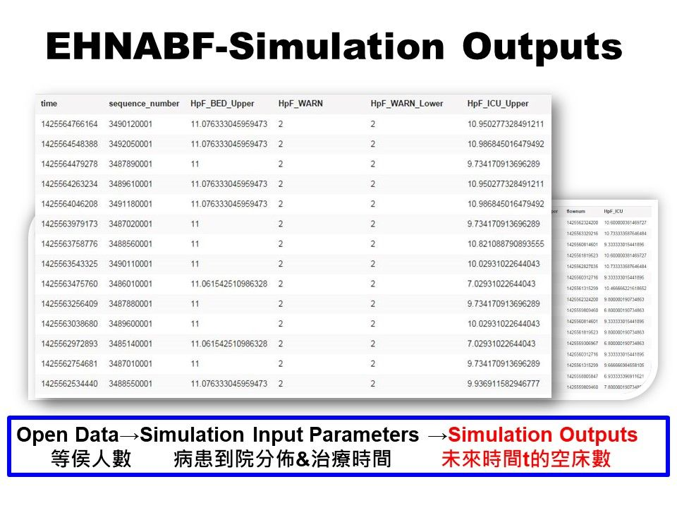 Emergency Healthcare Network Available Bed Forecasting System; EHNABF System
