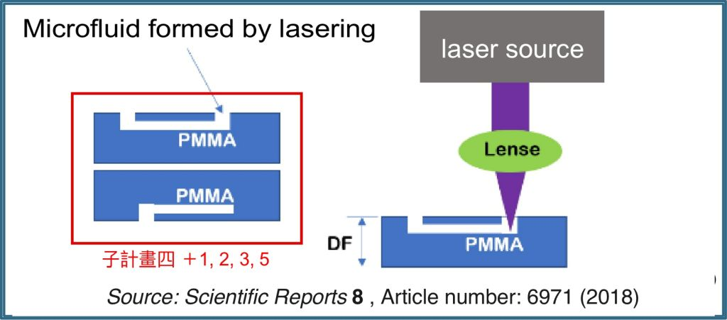 Technology for the system packaging of medical detection chip in the silicon photon technology
