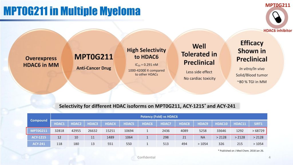 Drug Discovery of Development of Highly Selective HDAC6 Inhibitor MPT0G211